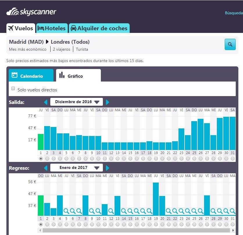 4-grafico-skyscanner