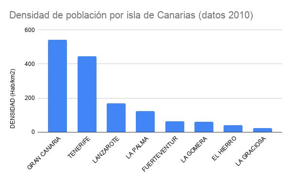 Densidad de población por isla de Canarias de mas densa a menos densa.